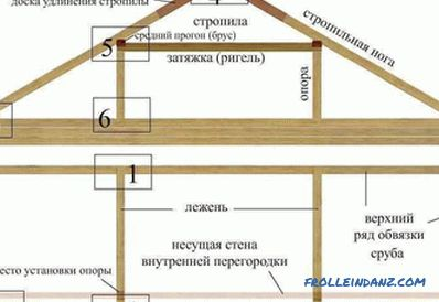 Rafter Roof System: Componenti